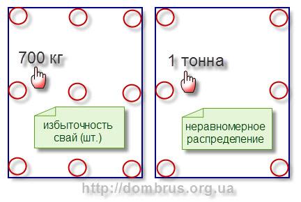 Фундамент на винтовых сваях. Схема