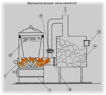 pechka-dlja-ognja