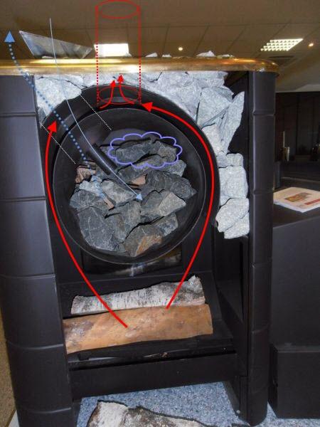 печь с закрытой каменкой для русской бани