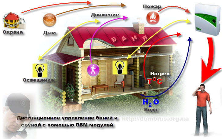 Дистанционное управление сауной и баней