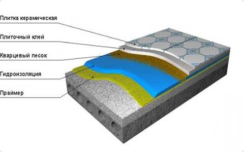 Гидроизоляция пола в бане под плитку. Схема