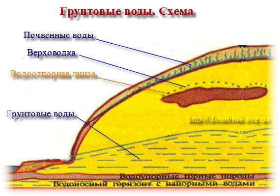 Отвод грунтовых вод и их виды. Фото и схема