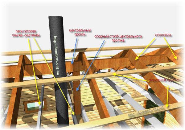 Конструкция крыши бани. Фото