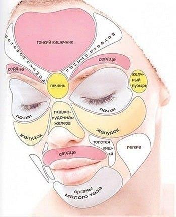Проблемные места организма покажет ваше лицо