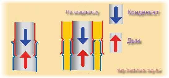 Правильный Монтаж дымоходных труб в бане по конденсату. Схема. Фото