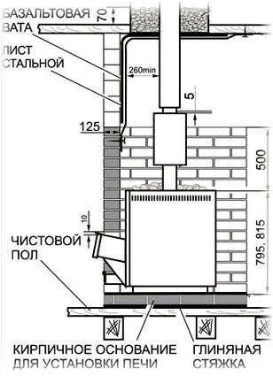 Схема монтажа печей от Теплодара. Фото