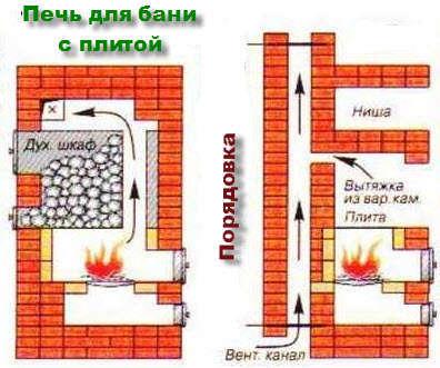 Порядовая схема монтажа кирпичной  печи для бани