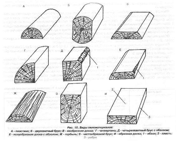 Типы пиломатериалов для строительства из дерева