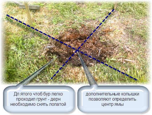 Сверление столбчатого фундамента. Фото