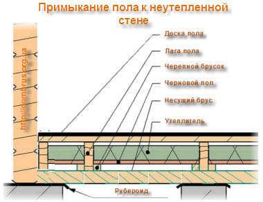 Монтаж и устройство деревянных полов в бане. Фото