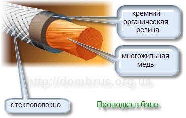 Электрический провод для бани и сауны. Фото