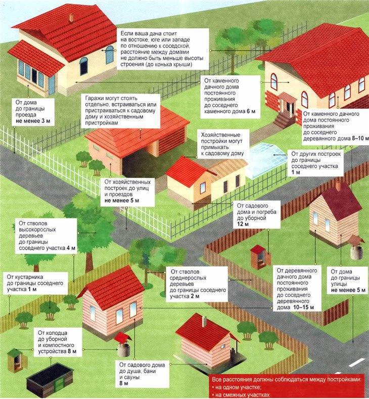 Совет Как зарегистрировать дом на участке лпх 2017 взял