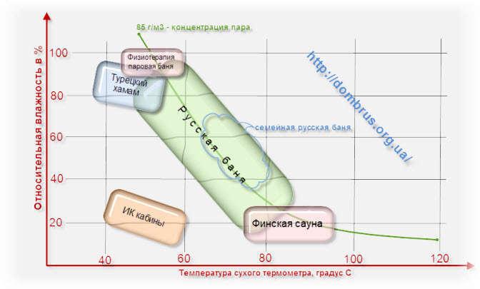 Температура парной в русской бане