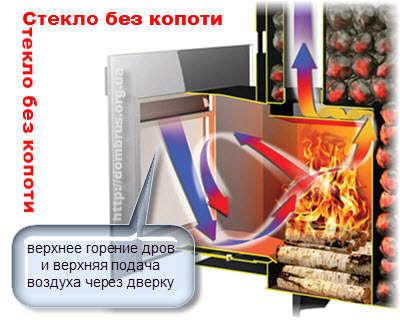 Печи для бани со стеклом и верхним горением- без копоти стекла