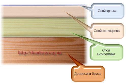 Структура обработки бруса. Фото