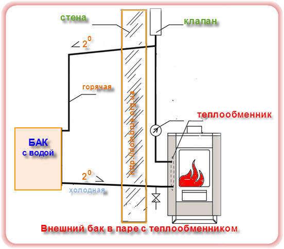 Теплообменник с печью-каменкой в бане. Фото
