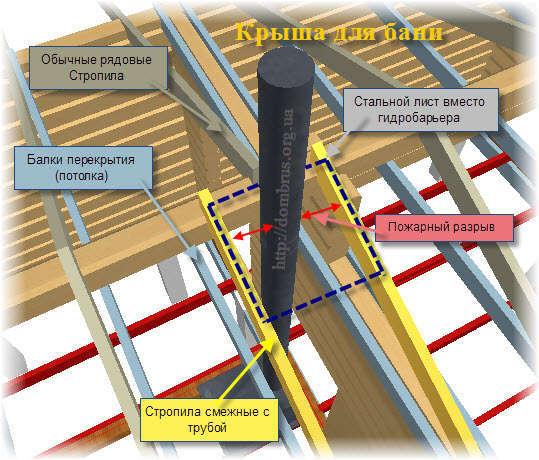 Устройство крыши для бани. Кровля.Схема и Фото