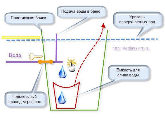Вход водяной трубы в баню. Схема. Фото