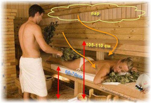 Техника использования пара в русской бане
