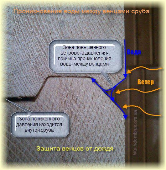 Защита обвязки из бруса сруба бани или дома от воды